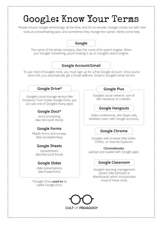 Google-Terms-2-739x1024